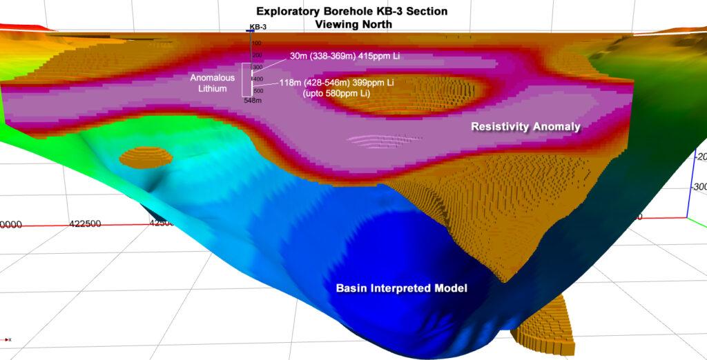 Kibby Basin Borehole KB-03 Section