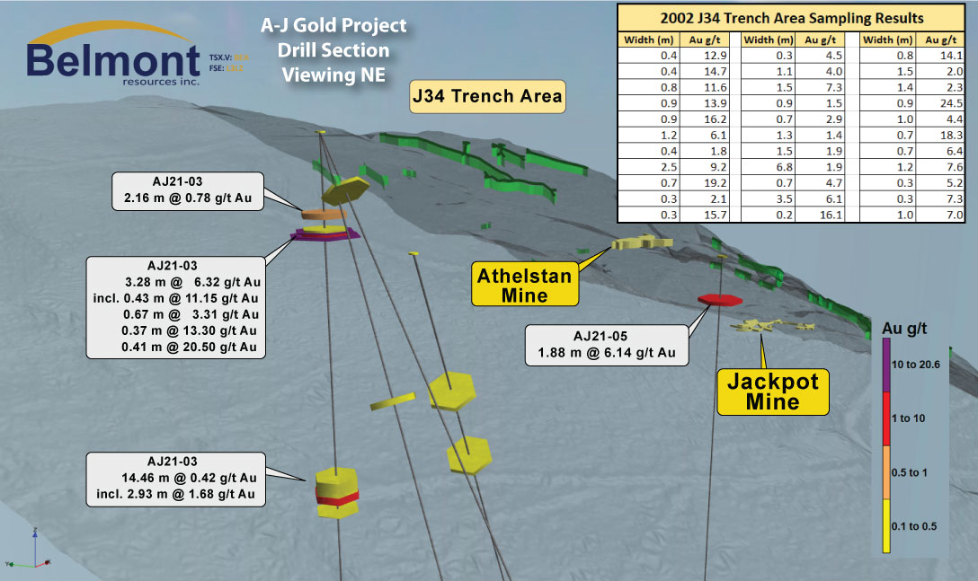 A-J Gold Project Drill Section