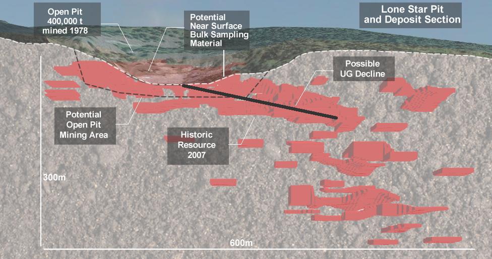 Lone Star Section UG mining